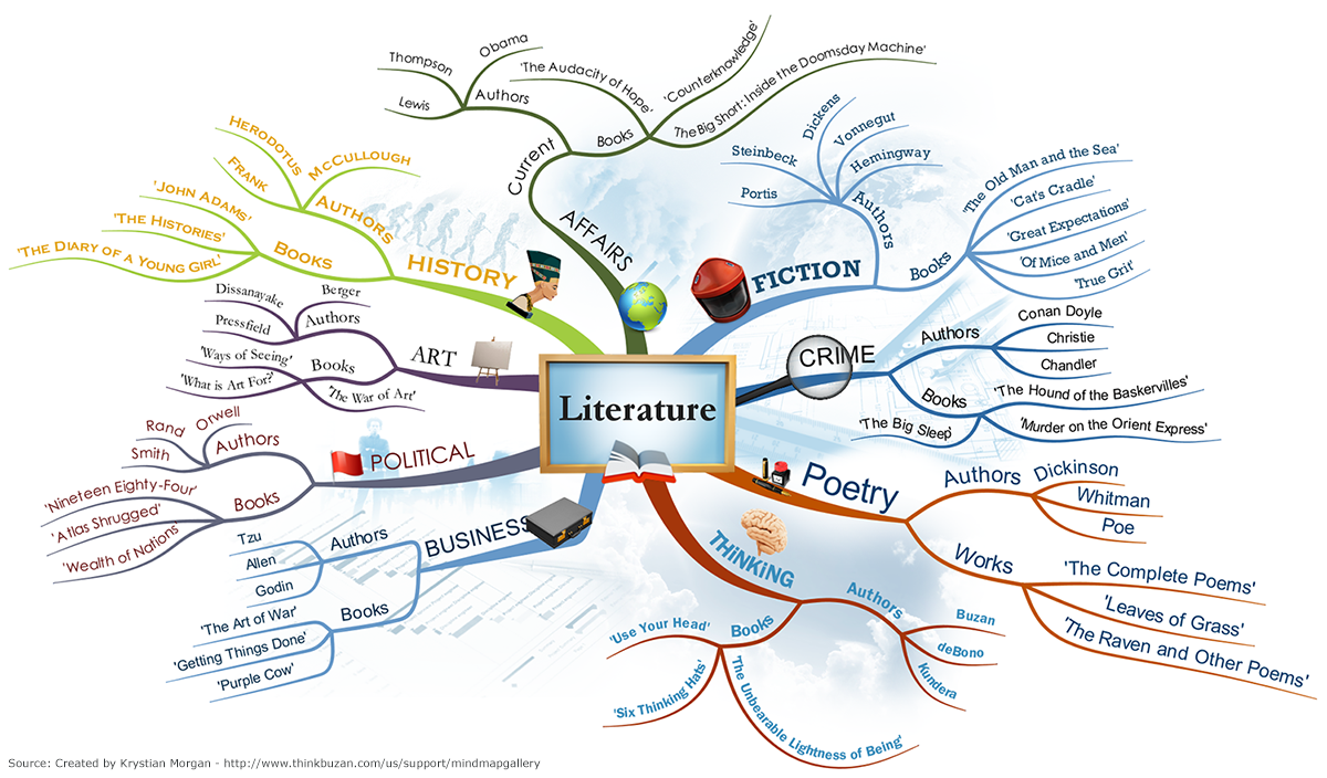 Mind Mapping | | Information Services | Oregon State ...