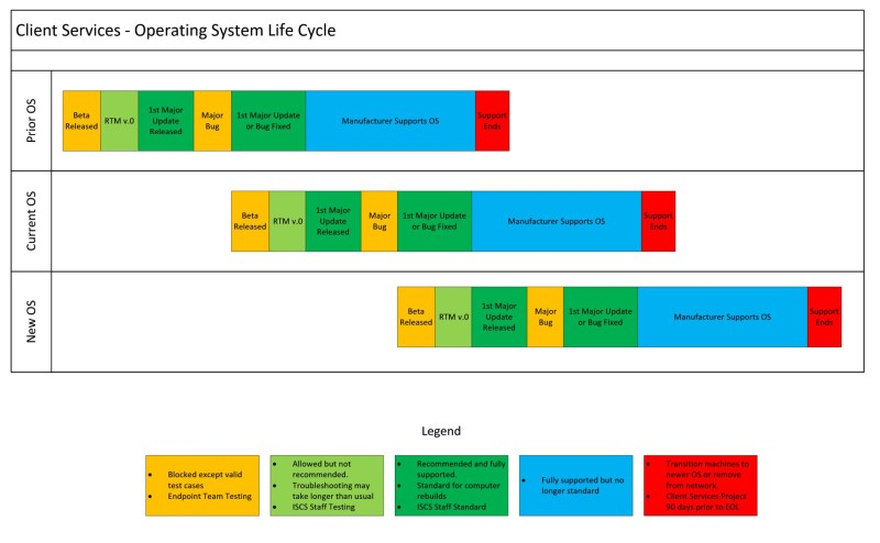 Operating System Life Cycle Information Cn Desktop