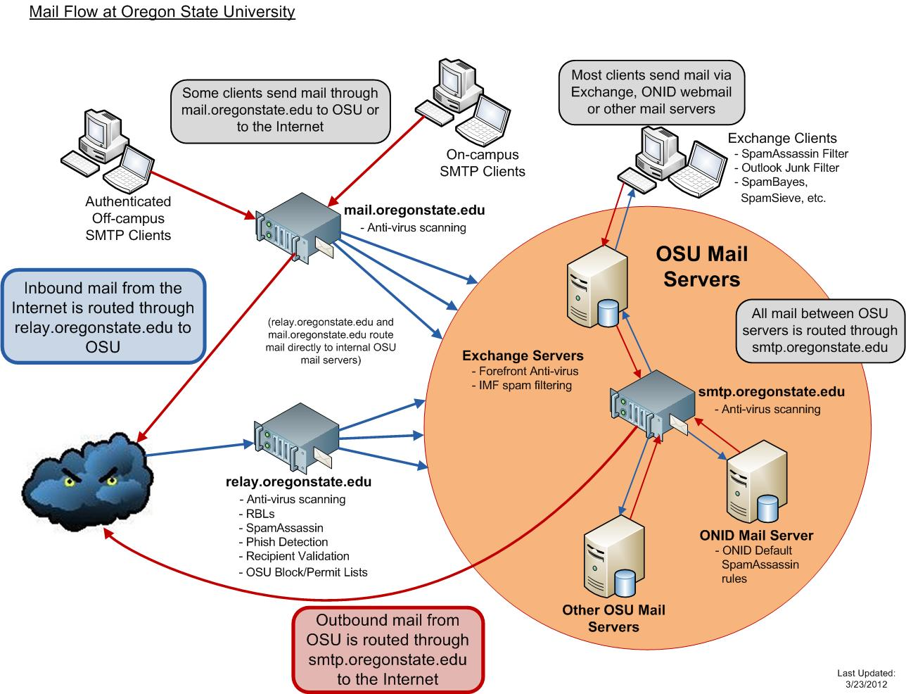 Email Server Flow Diagram Enthusiast Wiring Diagrams \u2022 Diagram Of  Email Address Diagram Of Email Server